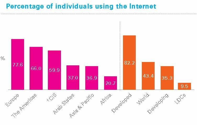 Only 20% of Africans use the internet